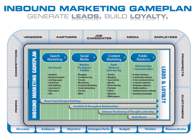 Shout the marketing agency blueprint paul roetzer interview inbound marketing gameplan malvernweather Image collections