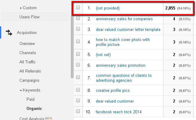 Google Analytics Keyword List