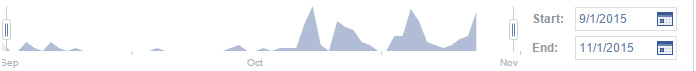 CMI Facebook Visits September to October