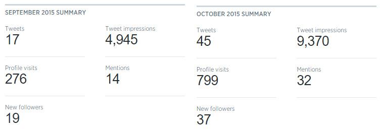 CMI Twitter Analytics September over October
