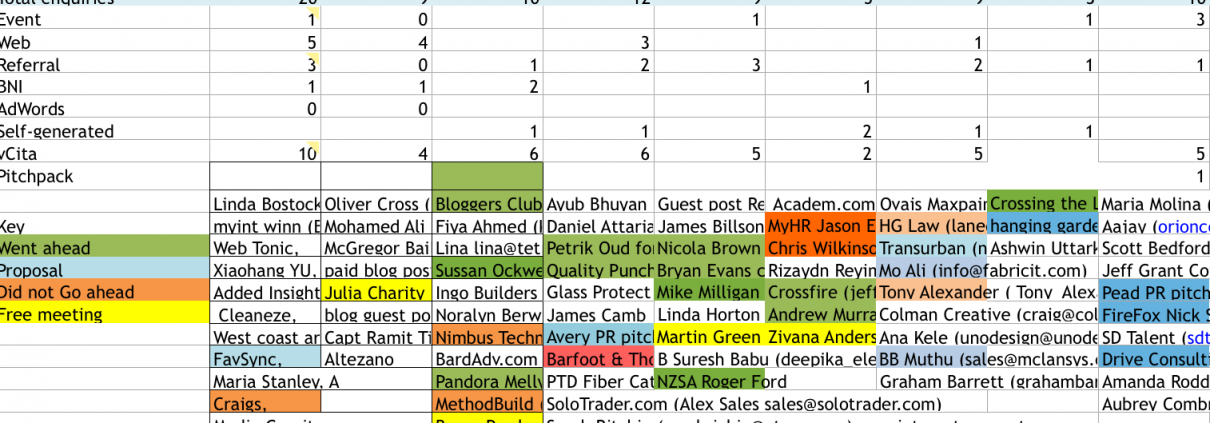 Leads tracking spreadsheet sample