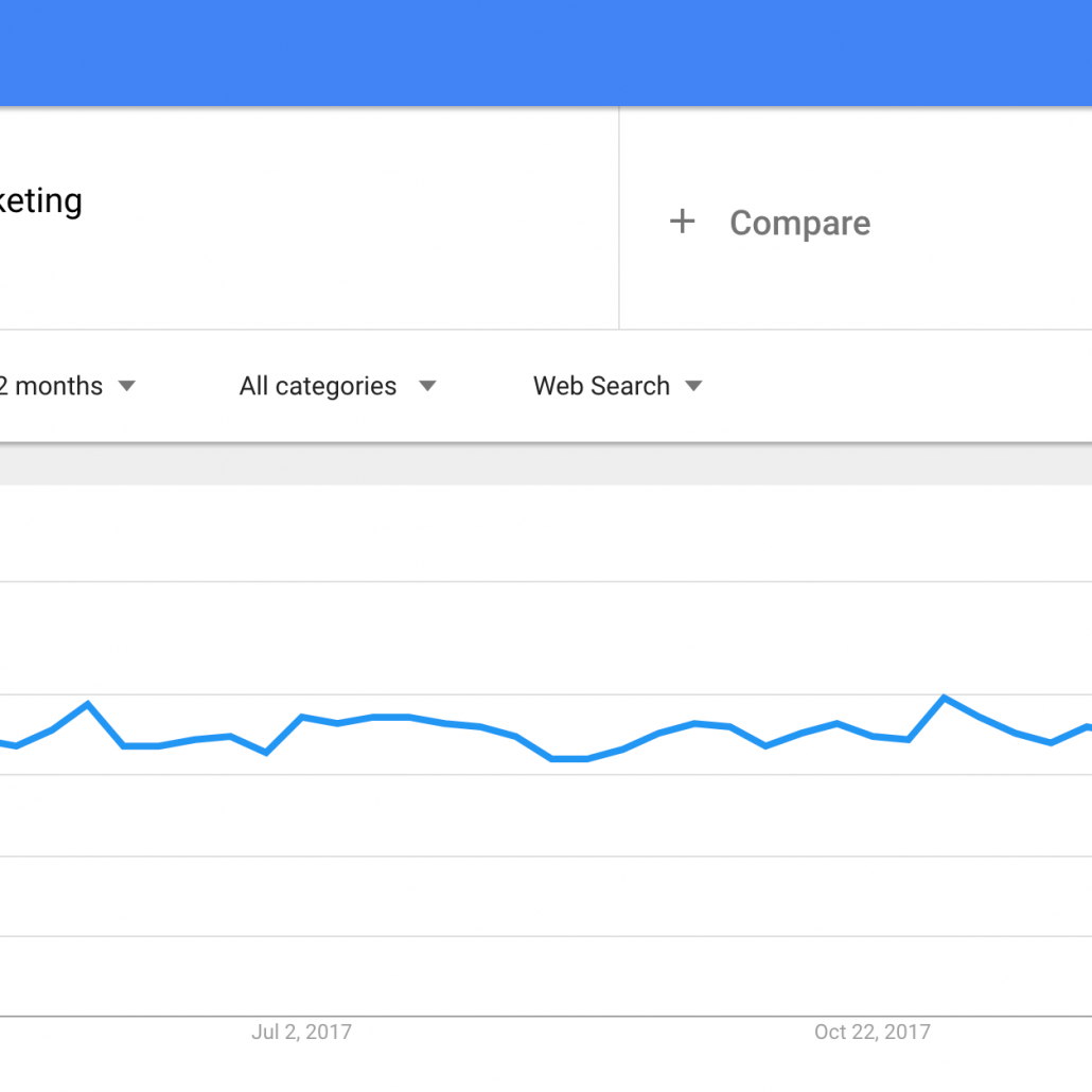 Google Trends: Search for Social Media Marketing