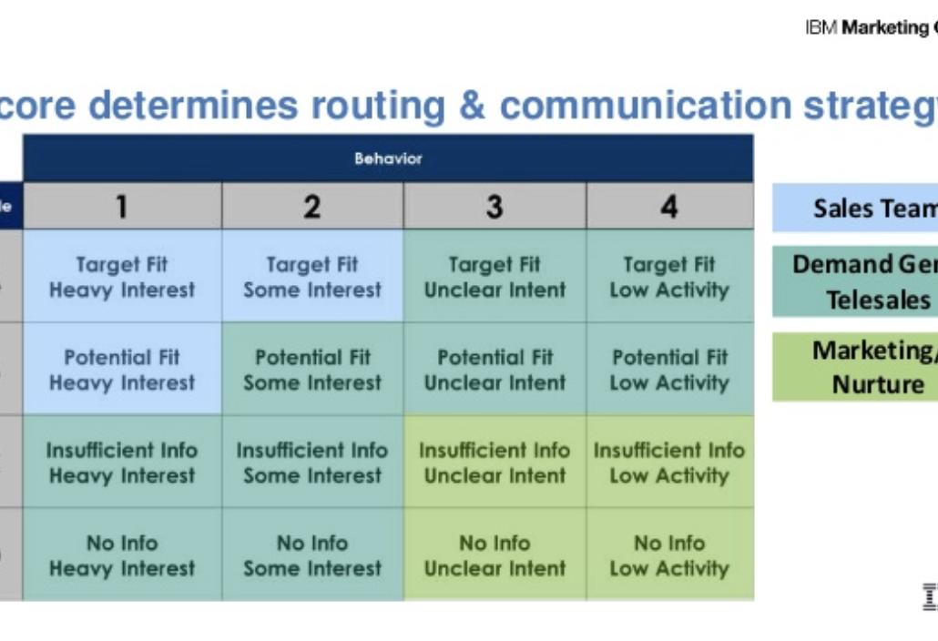 Activity scoring for customer segmentation