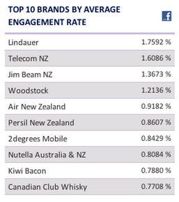 Top NZ brands by average engagement