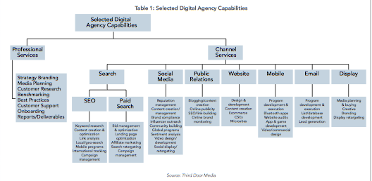 Types of Digital Marketing Agency