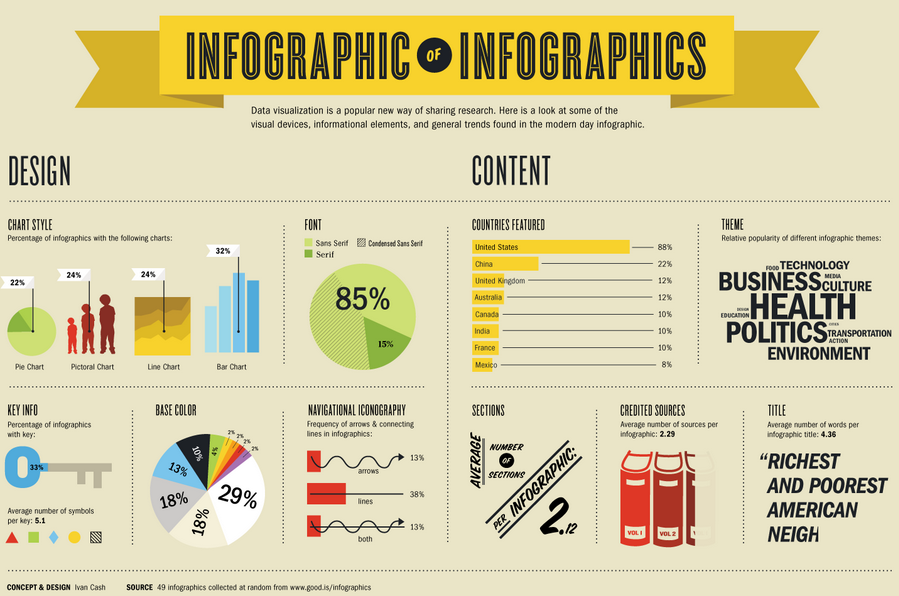 An infographic about inforgraphics