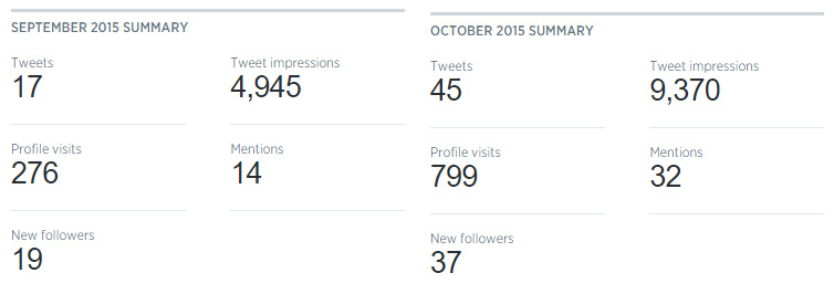 CMI Twitter Analytics September over October