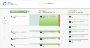 Google Analytics traffic Funnel