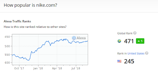 Alexa Traffic Ranks