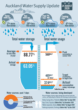water data visualisation